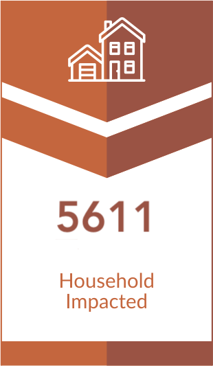 Household Impacted